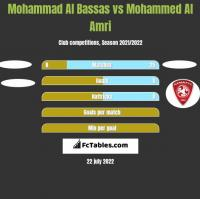 Mohammad Al Bassas vs Mohammed Al Amri h2h player stats