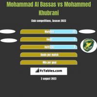 Mohammad Al Bassas vs Mohammed Khubrani h2h player stats