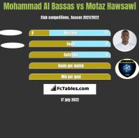 Mohammad Al Bassas vs Motaz Hawsawi h2h player stats