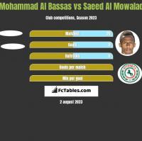 Mohammad Al Bassas vs Saeed Al Mowalad h2h player stats