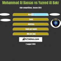 Mohammad Al Bassas vs Yazeed Al Bakr h2h player stats