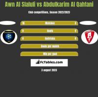 Awn Al Slaluli vs Abdulkarim Al Qahtani h2h player stats