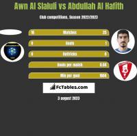 Awn Al Slaluli vs Abdullah Al Hafith h2h player stats