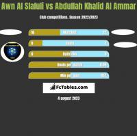 Awn Al Slaluli vs Abdullah Khalid Al Ammar h2h player stats