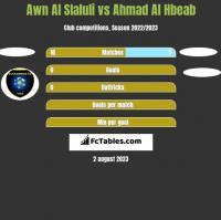 Awn Al Slaluli vs Ahmad Al Hbeab h2h player stats