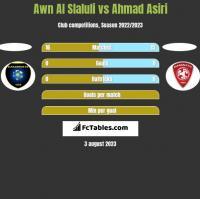 Awn Al Slaluli vs Ahmad Asiri h2h player stats