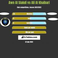 Awn Al Slaluli vs Ali Al Khaibari h2h player stats