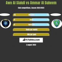 Awn Al Slaluli vs Ammar Al Daheem h2h player stats