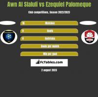 Awn Al Slaluli vs Ezequiel Palomeque h2h player stats