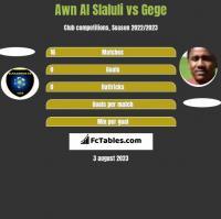 Awn Al Slaluli vs Gege h2h player stats