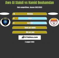Awn Al Slaluli vs Hamid Bouhamdan h2h player stats