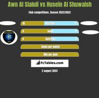 Awn Al Slaluli vs Husein Al Shuwaish h2h player stats