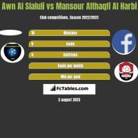 Awn Al Slaluli vs Mansour Althaqfi Al Harbi h2h player stats