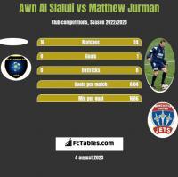 Awn Al Slaluli vs Matthew Jurman h2h player stats