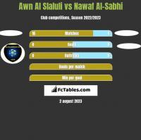 Awn Al Slaluli vs Nawaf Al-Sabhi h2h player stats