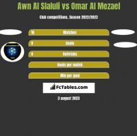 Awn Al Slaluli vs Omar Al Mezael h2h player stats