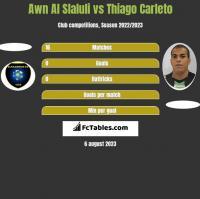 Awn Al Slaluli vs Thiago Carleto h2h player stats