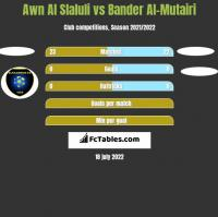 Awn Al Slaluli vs Bander Al-Mutairi h2h player stats