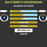 Awn Al Slaluli vs Tariq Mohammed h2h player stats