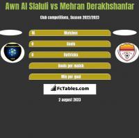 Awn Al Slaluli vs Mehran Derakhshanfar h2h player stats
