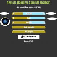 Awn Al Slaluli vs Sami Al Khaibari h2h player stats
