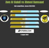 Awn Al Slaluli vs Ahmed Bamsaud h2h player stats