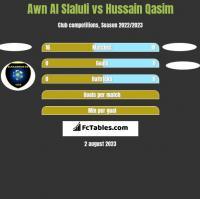 Awn Al Slaluli vs Hussain Qasim h2h player stats