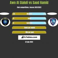 Awn Al Slaluli vs Saud Hamid h2h player stats