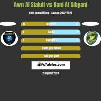 Awn Al Slaluli vs Hani Al Sibyani h2h player stats