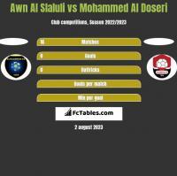 Awn Al Slaluli vs Mohammed Al Doseri h2h player stats
