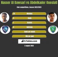 Nasser Al Dawsari vs Abdelkader Oueslati h2h player stats