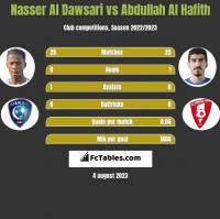 Nasser Al Dawsari vs Abdullah Al Hafith h2h player stats