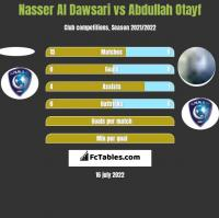 Nasser Al Dawsari vs Abdullah Otayf h2h player stats