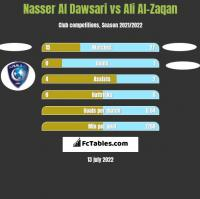Nasser Al Dawsari vs Ali Al-Zaqan h2h player stats