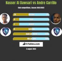 Nasser Al Dawsari vs Andre Carrillo h2h player stats