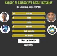 Nasser Al Dawsari vs Anzur Ismailov h2h player stats