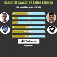 Nasser Al Dawsari vs Carlos Eduardo h2h player stats