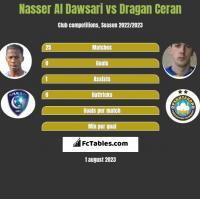 Nasser Al Dawsari vs Dragan Ceran h2h player stats
