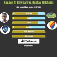 Nasser Al Dawsari vs Gustav Wikheim h2h player stats