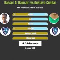 Nasser Al Dawsari vs Gustavo Cuellar h2h player stats