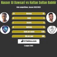 Nasser Al Dawsari vs Hattan Sultan Babhir h2h player stats