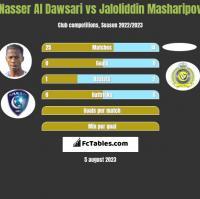 Nasser Al Dawsari vs Jaloliddin Masharipov h2h player stats