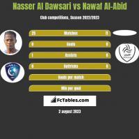 Nasser Al Dawsari vs Nawaf Al-Abid h2h player stats