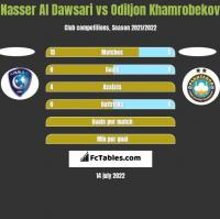 Nasser Al Dawsari vs Odiljon Khamrobekov h2h player stats