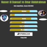 Nasser Al Dawsari vs Omar Abdulrahman h2h player stats