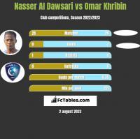 Nasser Al Dawsari vs Omar Khribin h2h player stats