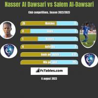 Nasser Al Dawsari vs Salem Al-Dawsari h2h player stats