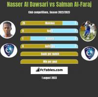 Nasser Al Dawsari vs Salman Al-Faraj h2h player stats