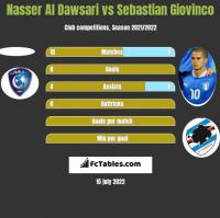 Nasser Al Dawsari vs Sebastian Giovinco h2h player stats