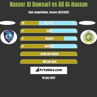 Nasser Al Dawsari vs Ali Al-Hassan h2h player stats